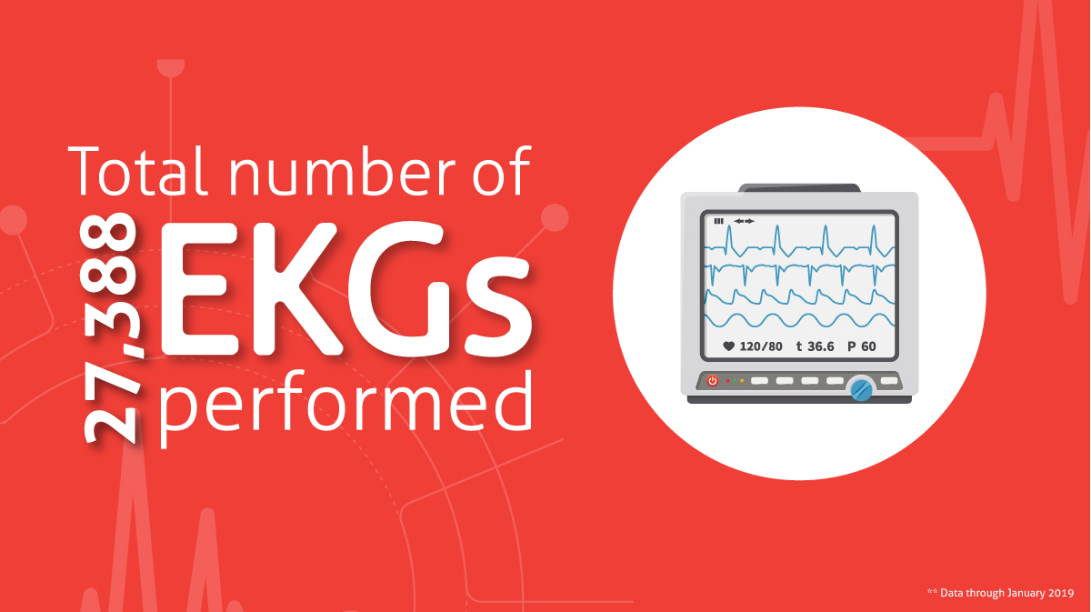 14,466 EKGS have been performed