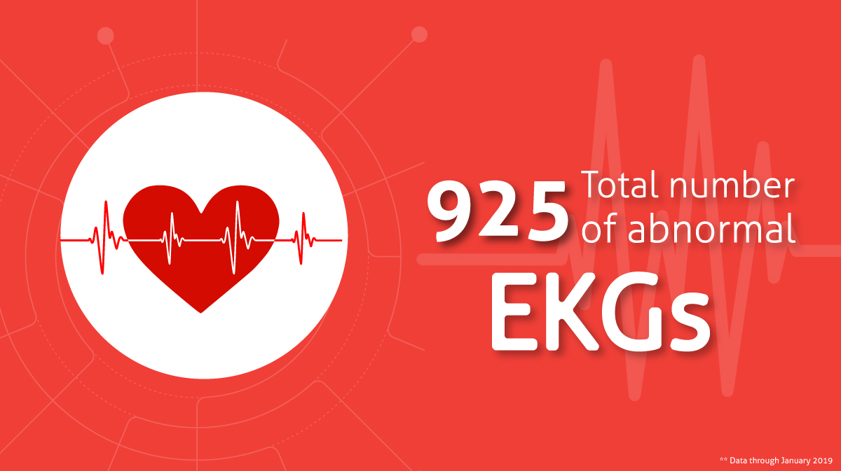 627 abnormal EKGs have been found