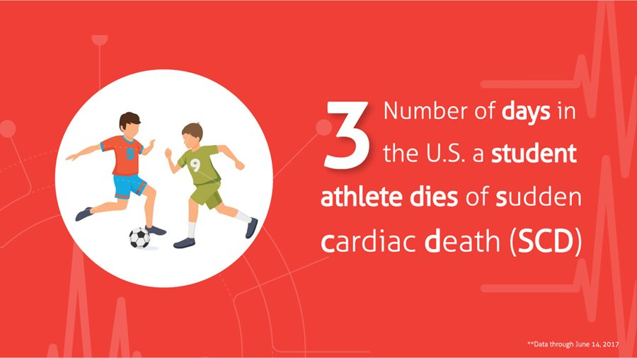 Every 3 days a student athlete dies due to SCD