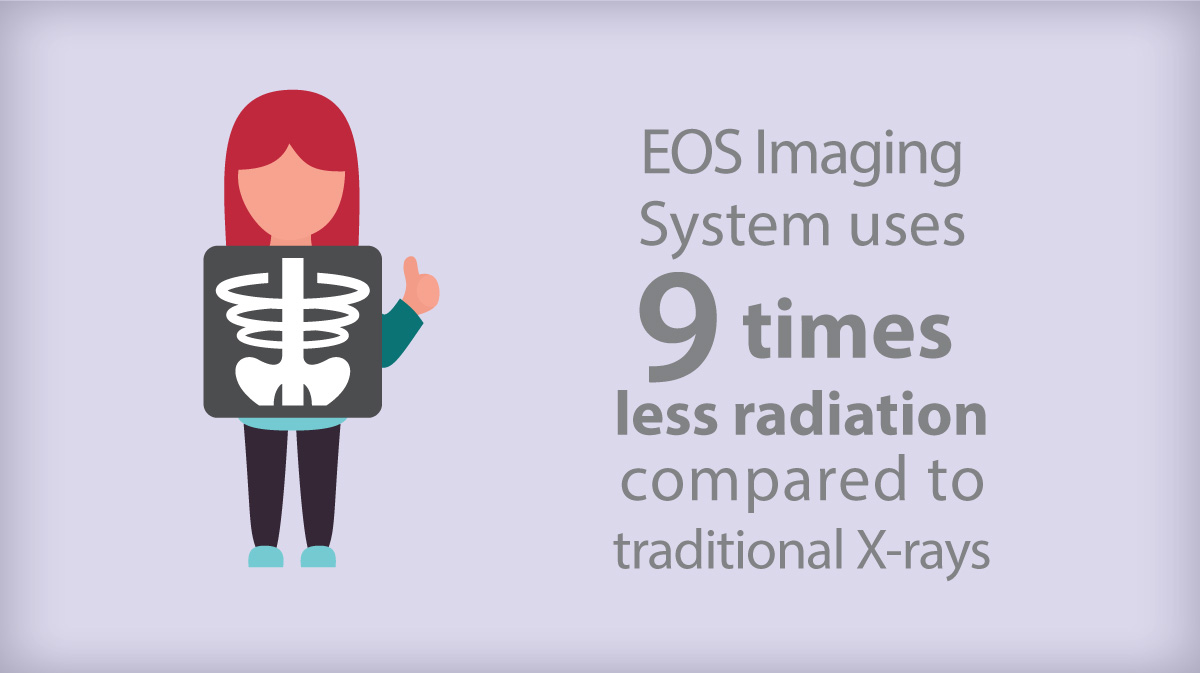 EOS imaging uses 9 times less radiation