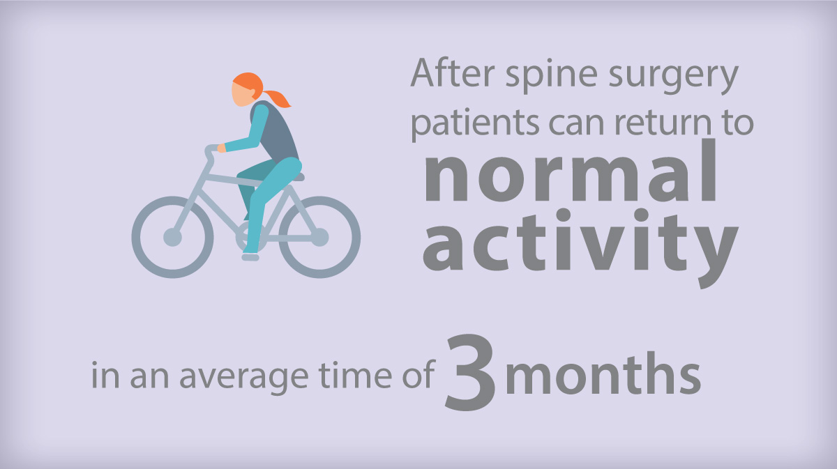 Patients can return to normal activity within 3 months