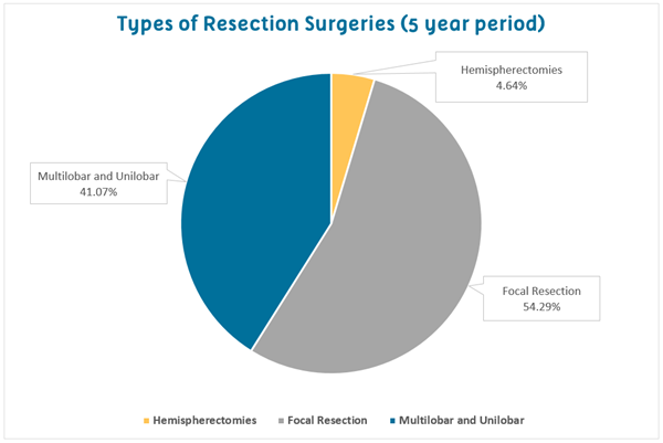 Types of surgeries chart