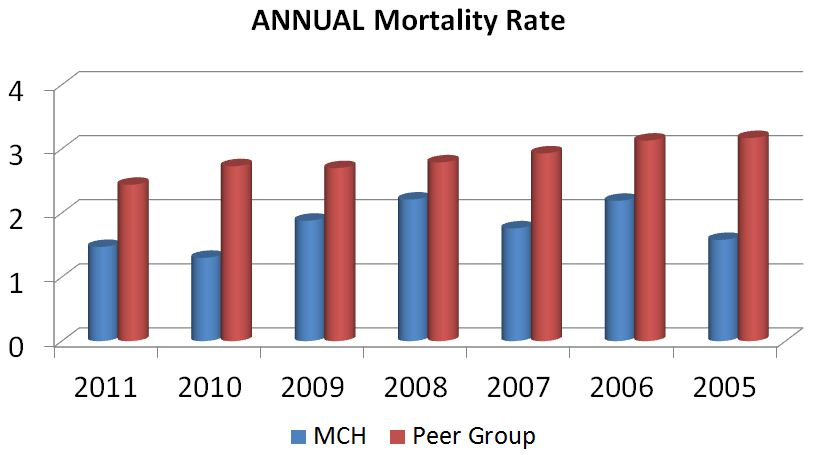 Annual Mortality Rate Graph Chart