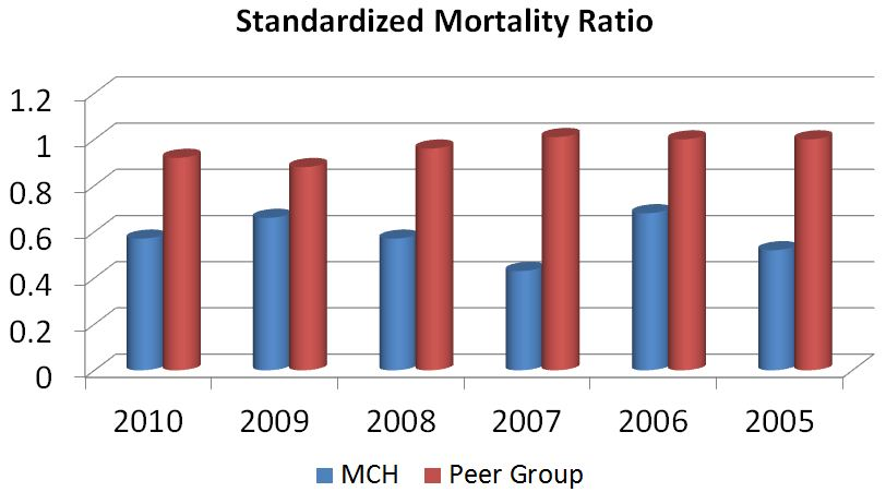 Risk adjusted Mortality Ratio